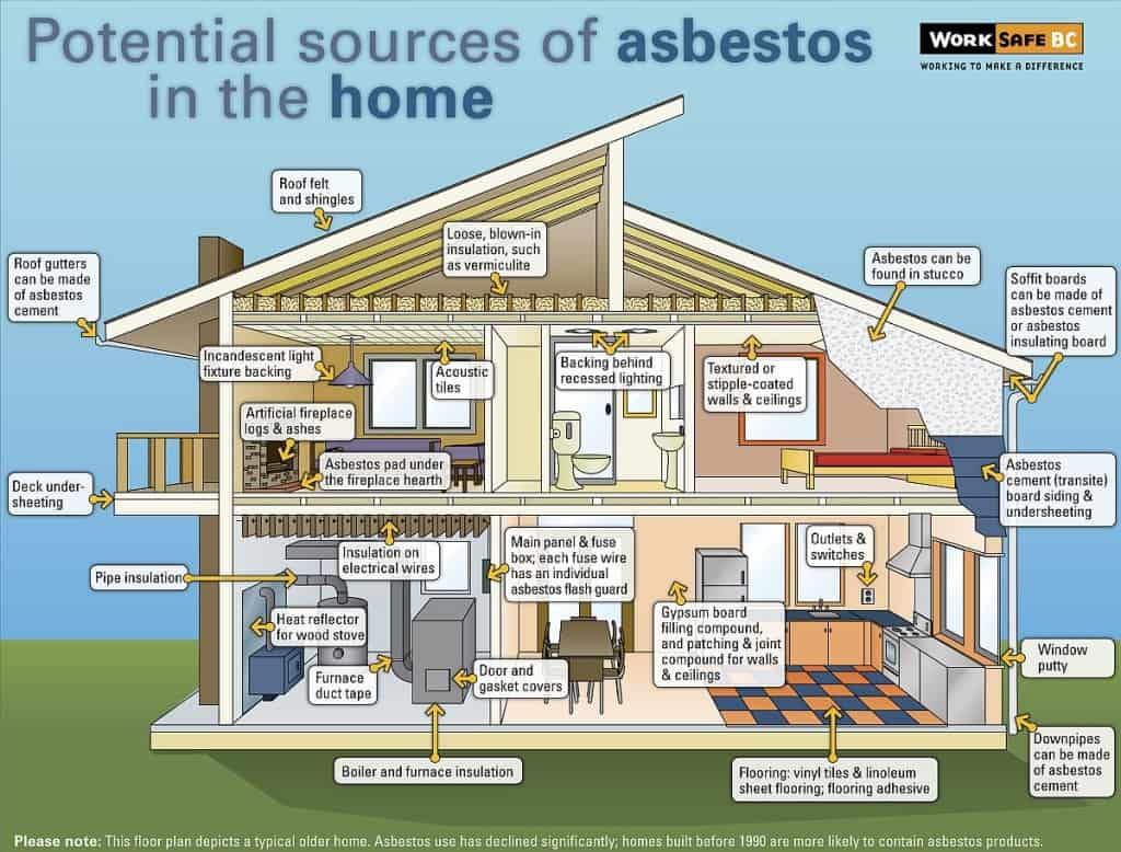 Asbestos-in-your-home